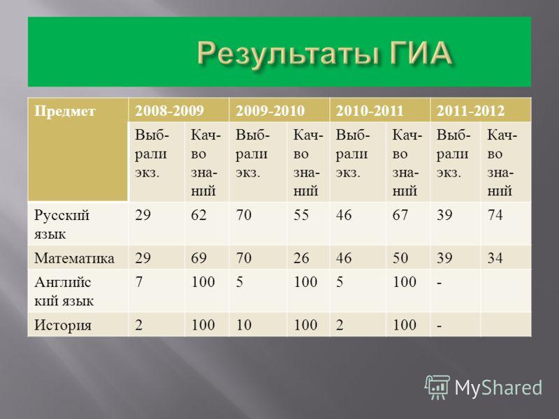 Предмет 2008-20092009-20102010-20112011-2012 Выб - рали экз. Кач - во зна - ний Выб - рали экз. Кач - во зна - ний Выб - рали экз. Кач - во зна - ний Выб - рали экз. Кач - во зна - ний Русский язык 2962705546673974 Математика 2969702646503934 Английс