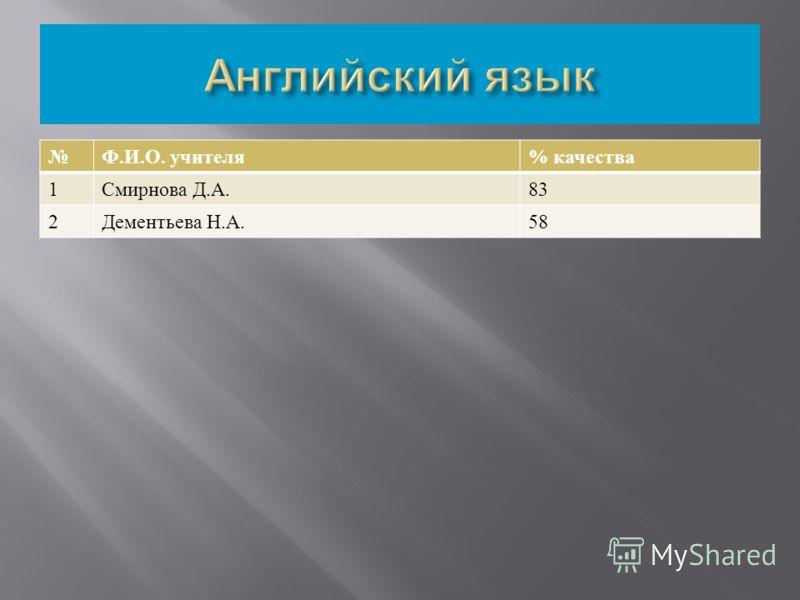 Ф. И. О. учителя % качества 1 Смирнова Д. А.83 2 Дементьева Н. А.58