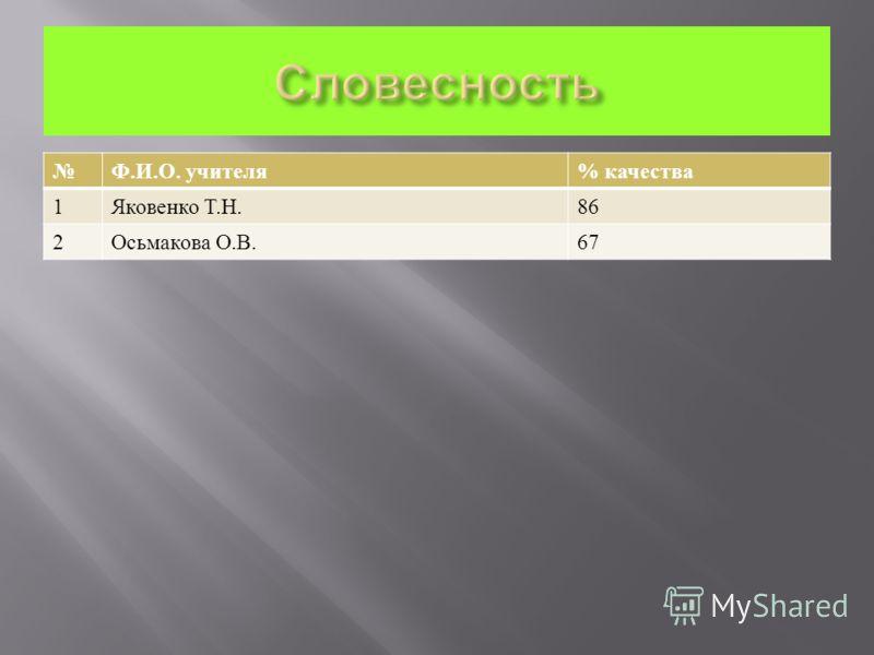 Ф. И. О. учителя % качества 1 Яковенко Т. Н.86 2 Осьмакова О. В.67