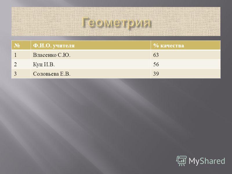 Ф. И. О. учителя % качества 1 Власенко С. Ю.63 2 Куц И. В.56 3 Соловьева Е. В.39