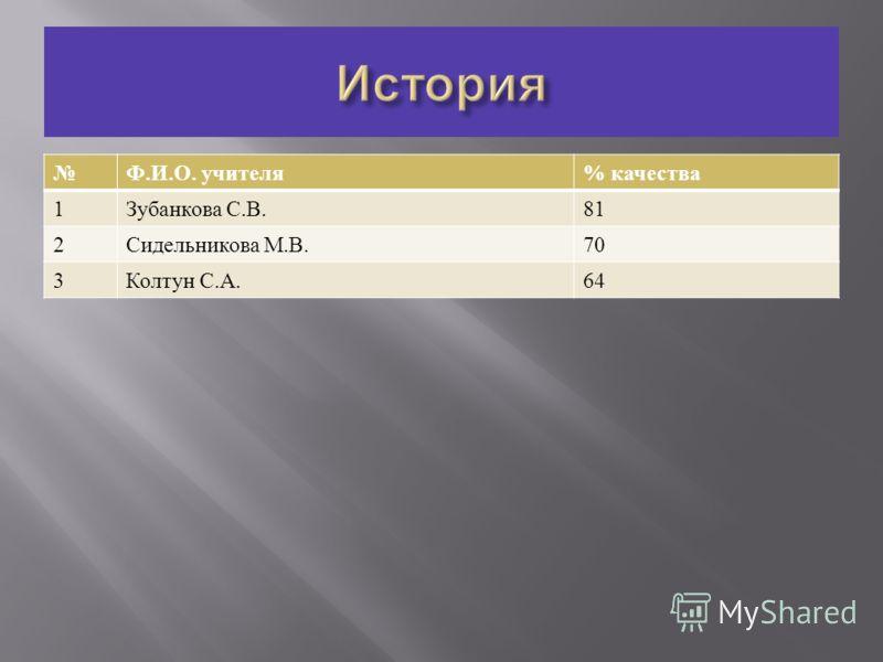 Ф. И. О. учителя % качества 1 Зубанкова С. В.81 2 Сидельникова М. В.70 3 Колтун С. А.64