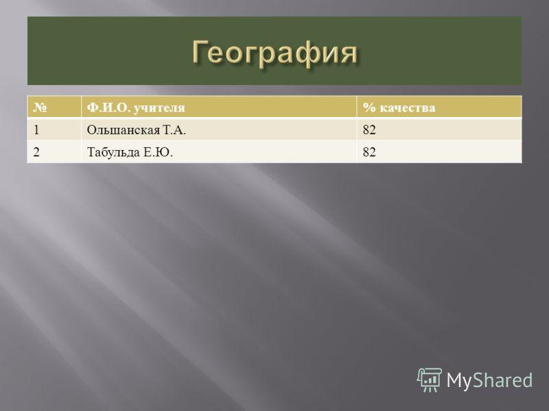 Ф. И. О. учителя % качества 1 Ольшанская Т. А.82 2 Табульда Е. Ю.82