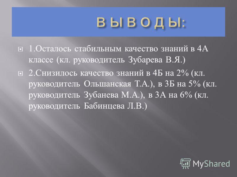 1. Осталось стабильным качество знаний в 4 А классе ( кл. руководитель Зубарева В. Я.) 2. Снизилось качество знаний в 4 Б на 2% ( кл. руководитель Ольшанская Т. А.), в 3 Б на 5% ( кл. руководитель Зубанева М. А.), в 3 А на 6% ( кл. руководитель Бабин