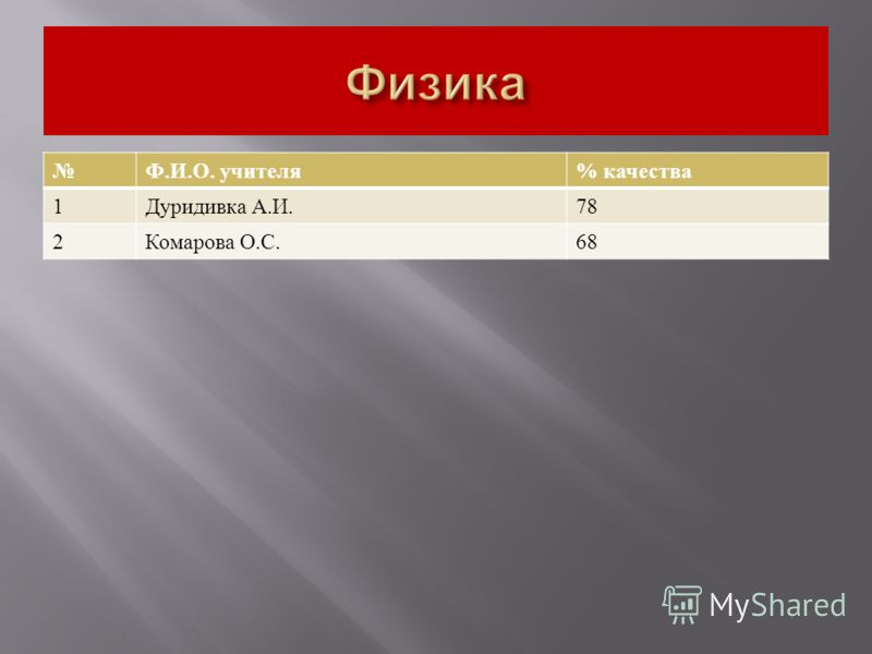 Ф. И. О. учителя % качества 1 Дуридивка А. И.78 2 Комарова О. С.68