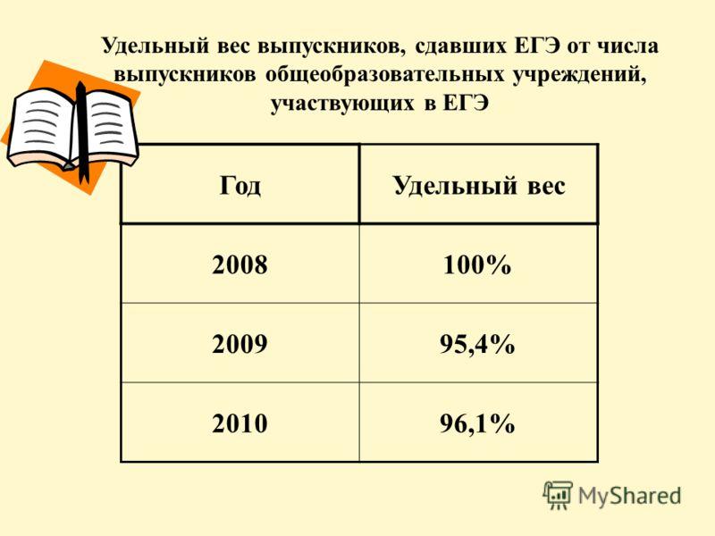 Удельный вес выпускников, сдавших ЕГЭ от числа выпускников общеобразовательных учреждений, участвующих в ЕГЭ ГодУдельный вес 2008100% 200995,4% 201096,1%