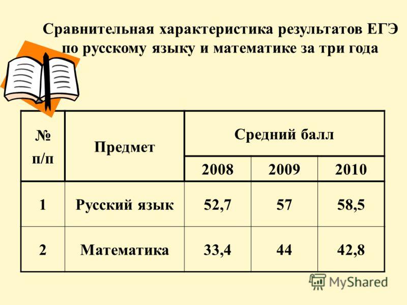 Сравнительная характеристика результатов ЕГЭ по русскому языку и математике за три года п/п Предмет Средний балл 200820092010 1Русский язык52,75758,5 2Математика33,44442,8