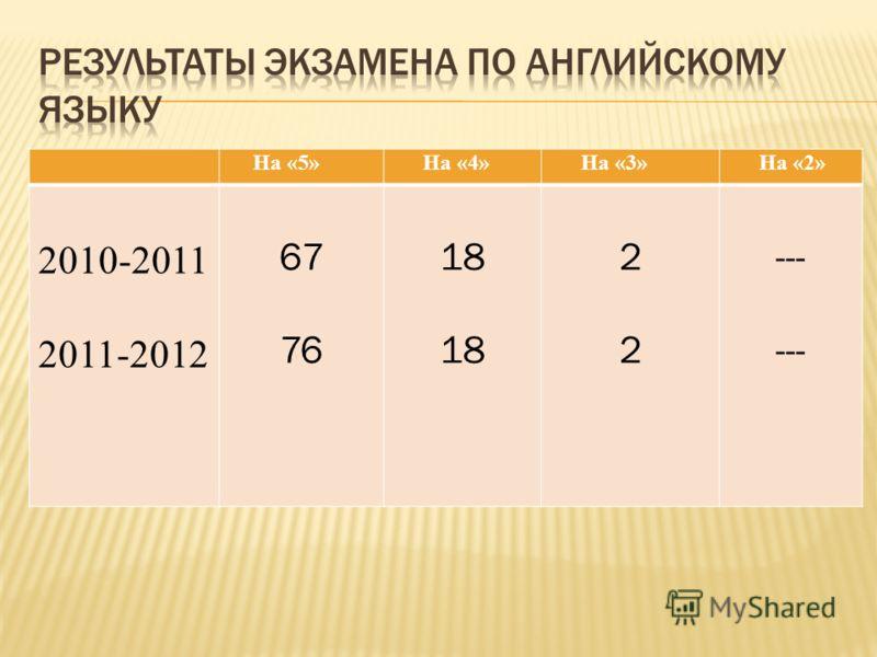 На «5» На «4» На «3» На «2» 2010-2011 2011-2012 67 76 18 2222 ---