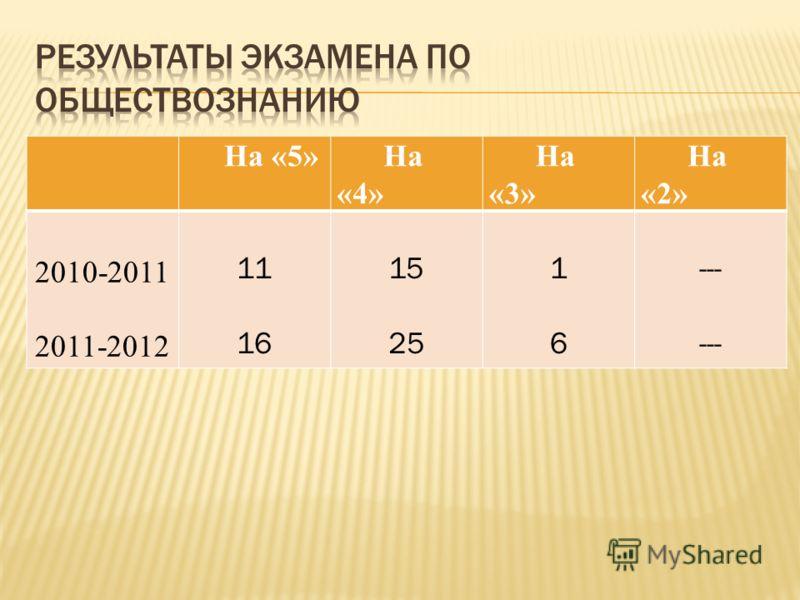 На «5» На «4» На «3» На «2» 2010-2011 2011-2012 11 16 15 25 1616 ---