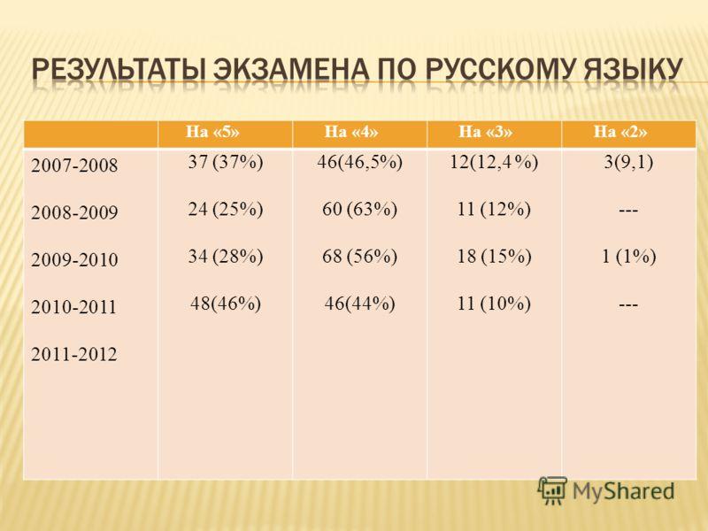 На «5» На «4» На «3» На «2» 2007-2008 2008-2009 2009-2010 2010-2011 2011-2012 37 (37%) 24 (25%) 34 (28%) 48(46%) 46(46,5%) 60 (63%) 68 (56%) 46(44%) 12(12,4 %) 11 (12%) 18 (15%) 11 (10%) 3(9,1) --- 1 (1%) ---