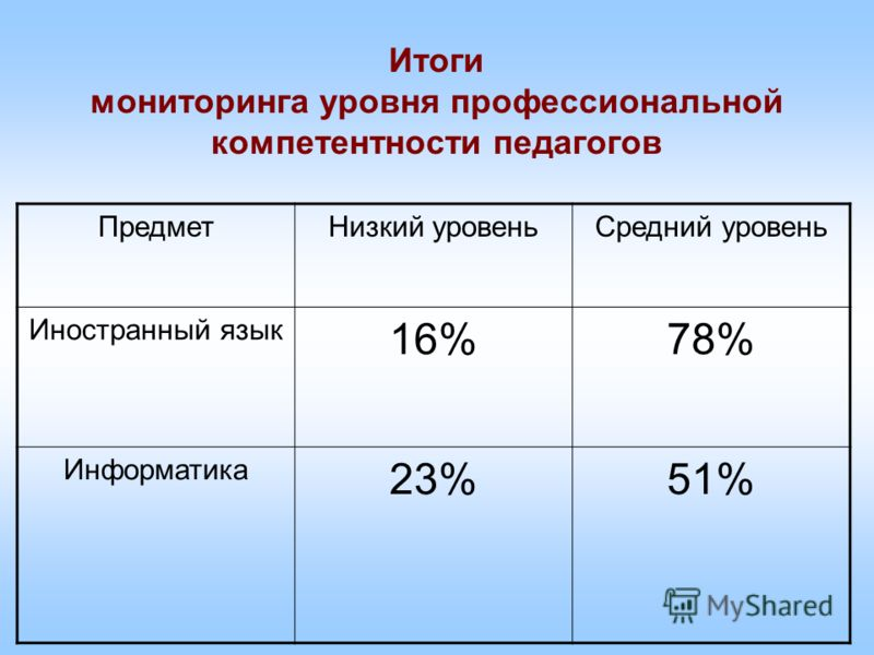 ПредметНизкий уровеньСредний уровень Иностранный язык 16%78% Информатика 23%51%