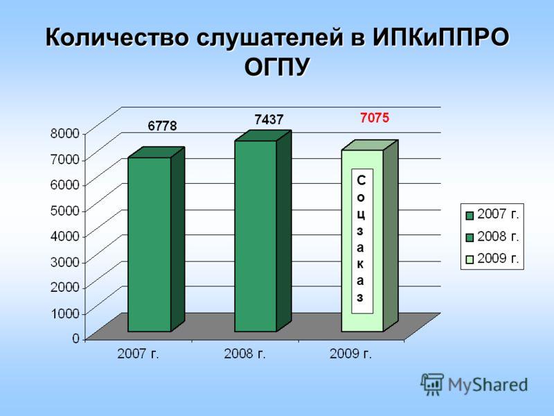 Количество слушателей в ИПКиППРО ОГПУ СоцзаказСоцзаказ