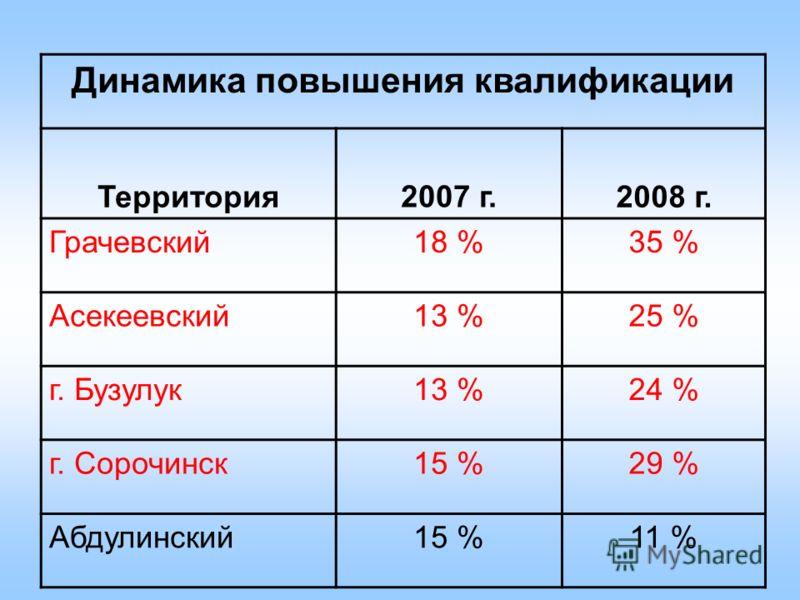 Динамика повышения квалификации Территория 2007 г. 2008 г. Грачевский18 %35 % Асекеевский13 %25 % г. Бузулук13 %24 % г. Сорочинск15 %29 % Абдулинский15 %11 %