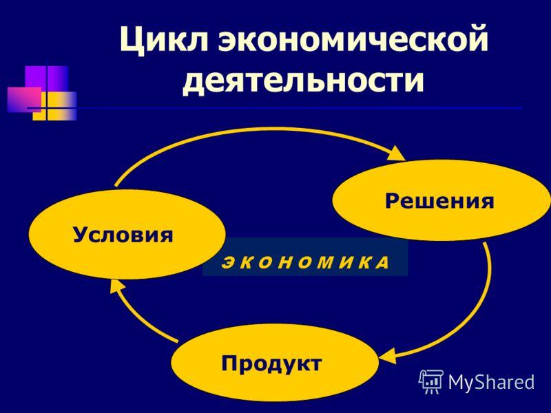 Цикл экономической деятельности Э К О Н О М И К А Продукт Решения Условия