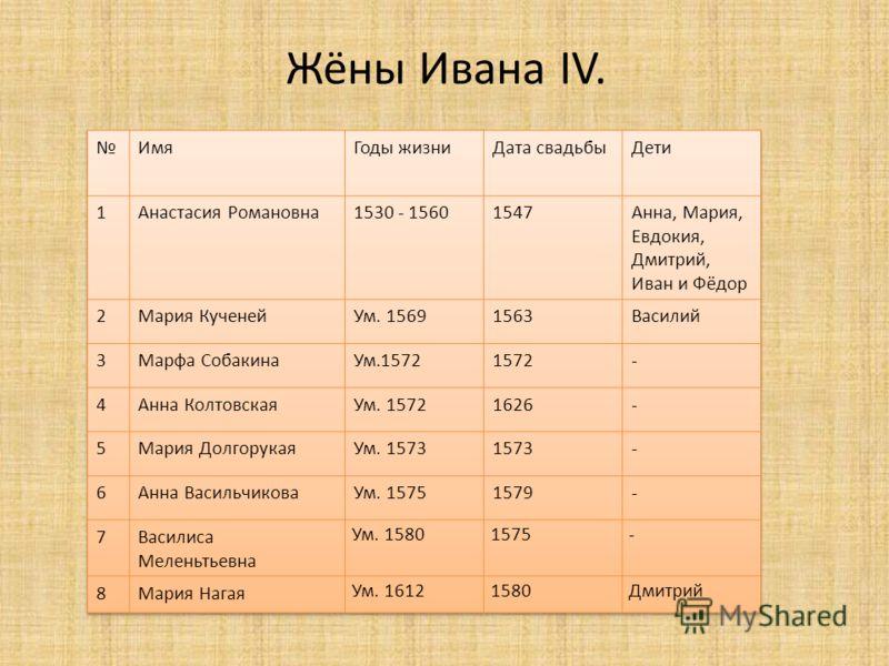 Жёны Ивана IV.