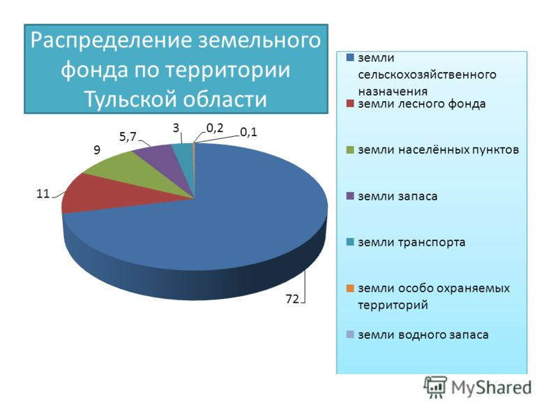 Распределение земельного фонда по территории Тульской области