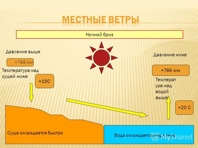Температура над сушей ниже +15С Давление выше Давление ниже +766 мм Температ ура над водой выше +20 С Суша охлаждается быстро Вода охлаждается медленно Ночной бриз