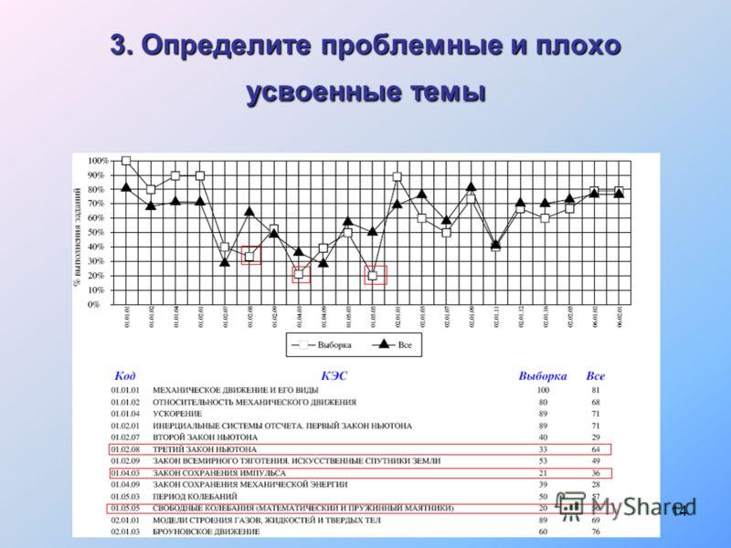 14 3. Определите проблемные и плохо усвоенные темы