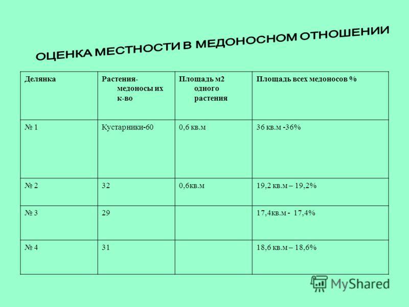 ДелянкаРастения- медоносы их к-во Площадь м2 одного растения Площадь всех медоносов % 1Кустарники-600,6 кв.м36 кв.м -36% 2320,6кв.м19,2 кв.м – 19,2% 32917,4кв.м - 17,4% 43118,6 кв.м – 18,6%