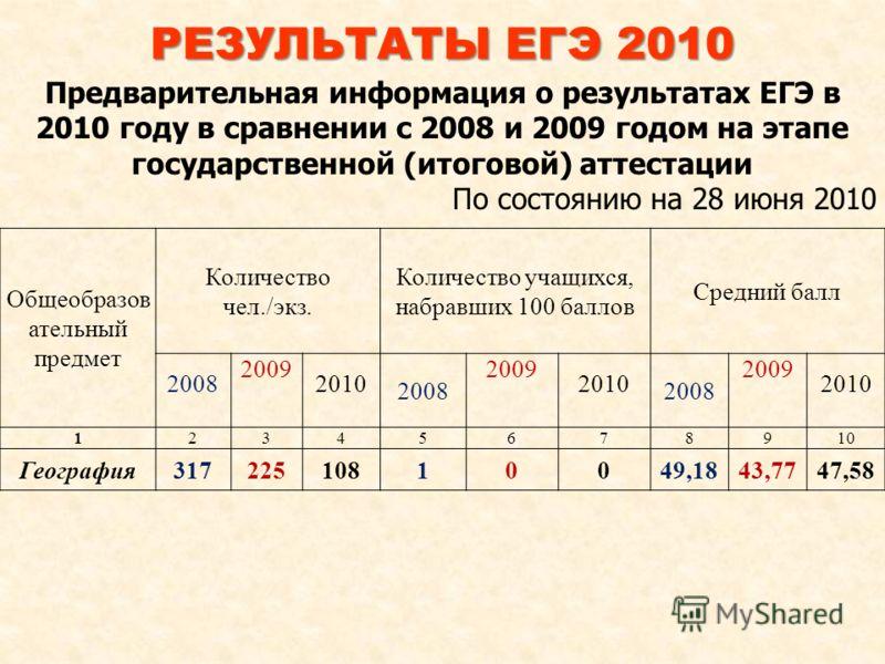 Предварительная информация о результатах ЕГЭ в 2010 году в сравнении с 2008 и 2009 годом на этапе государственной (итоговой) аттестации По состоянию на 28 июня 2010 Общеобразов ательный предмет Количество чел./экз. Количество учащихся, набравших 100