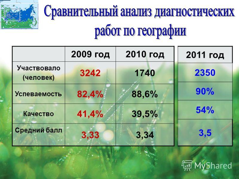 2009 год2010 год Участвовало (человек) 32421740 Успеваемость 82,4%88,6% Качество 41,4%39,5% Средний балл 3,333,34 2011 год 2350 90% 54% 3,5