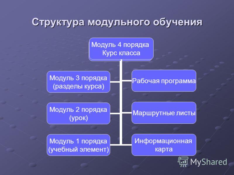 Структура модульного обучения Модуль 4 порядка Модуль 3 порядка (разделы курса) Модуль 2 порядка (урок) Модуль 1 порядка (учебный элемент) Модуль 4 порядка Курс класса Рабочая программа Маршрутные листы Информационная карта