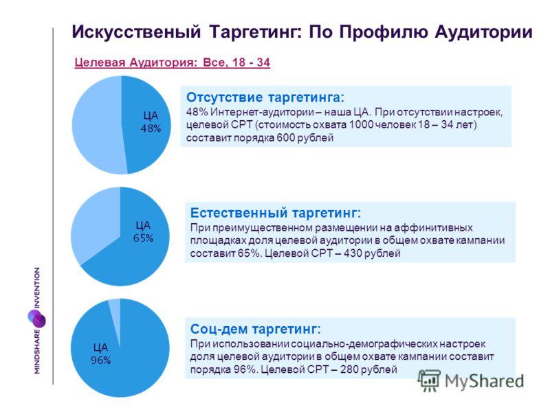Искусственый Таргетинг : По Профилю Аудитории Целевая Аудитория: Все, 18 - 34 Отсутствие таргетинга: 48% Интернет-аудитории – наша ЦА. При отсутствии настроек, целевой CPT (стоимость охвата 1000 человек 18 – 34 лет) составит порядка 600 рублей Естест