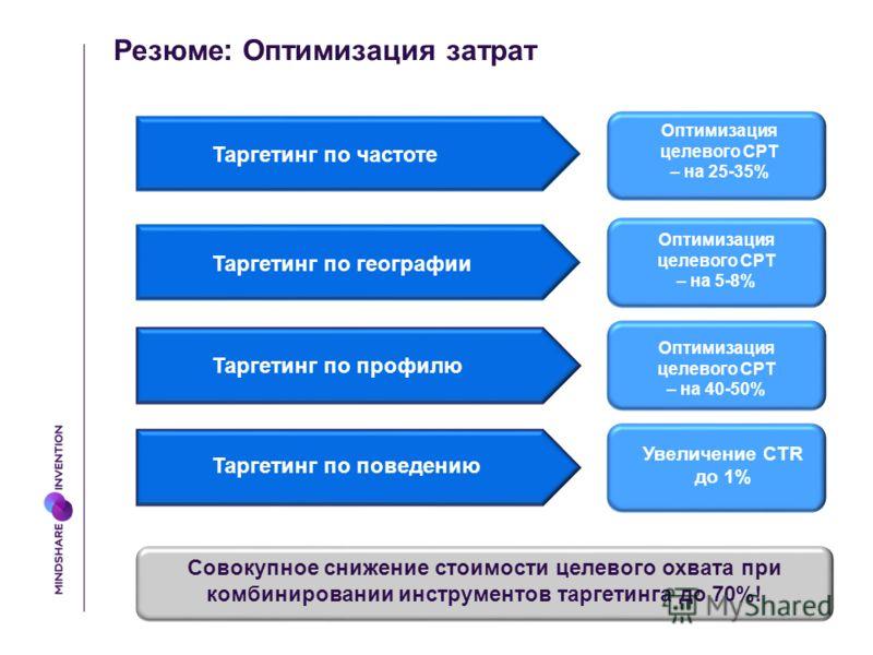 Резюме : Оптимизация затрат Таргетинг по частоте Таргетинг по географии Таргетинг по профилю Таргетинг по поведению Оптимизация целевого CPT – на 25-35% Оптимизация целевого CPT – на 5-8% Оптимизация целевого CPT – на 40-50% Увеличение CTR до 1% Сово