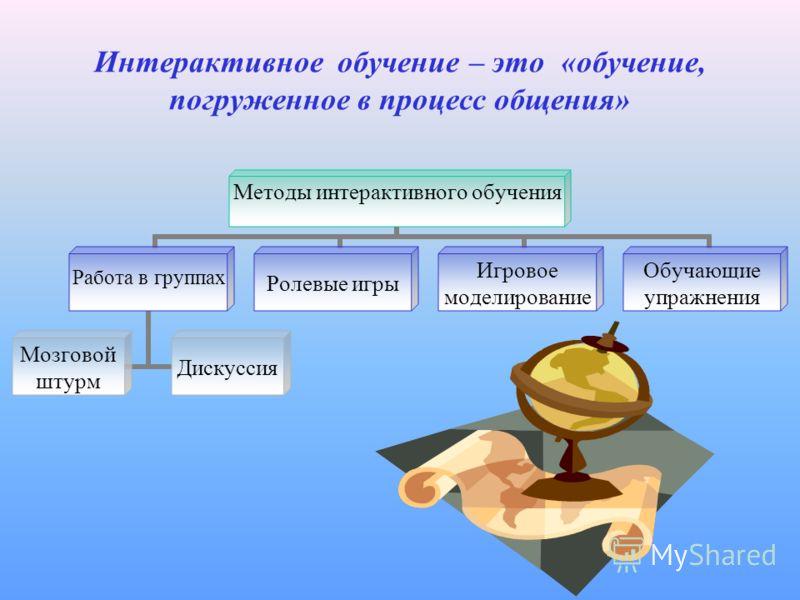 Интерактивное обучение – это «обучение, погруженное в процесс общения» Методы интерактивного обучения Работа в группах Мозговой штурм Дискуссия Ролевые игры Игровое моделирование Обучающие упражнения