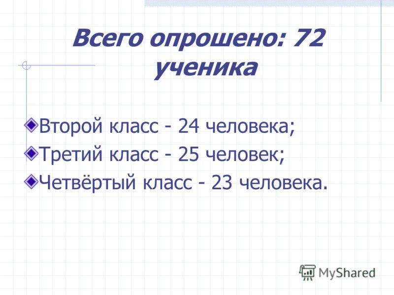 Всего опрошено: 72 ученика Второй класс - 24 человека; Третий класс - 25 человек; Четвёртый класс - 23 человека.