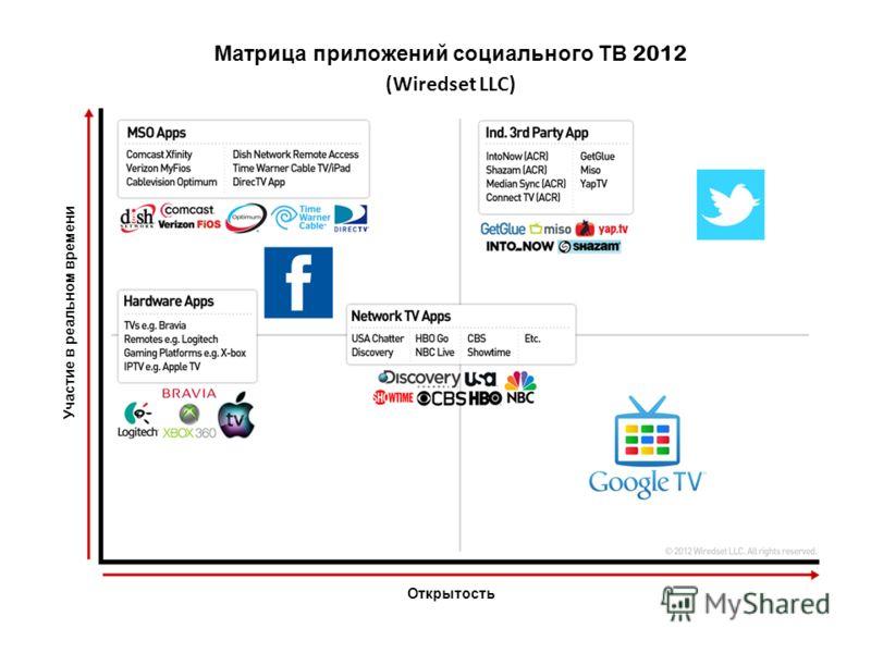 Открытость Участие в реальном времени Матрица приложений социального ТВ 2012 (Wiredset LLC)