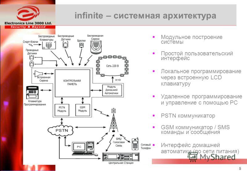 4 infinite – новые возможности Поставка творческих решения для жилых и коммерческих сфер применения Интеграция разнообразных технологий, таких как передача по радиоканалу, обработка данных, сотовая связь и связь через Интернет Заказчик получает досту