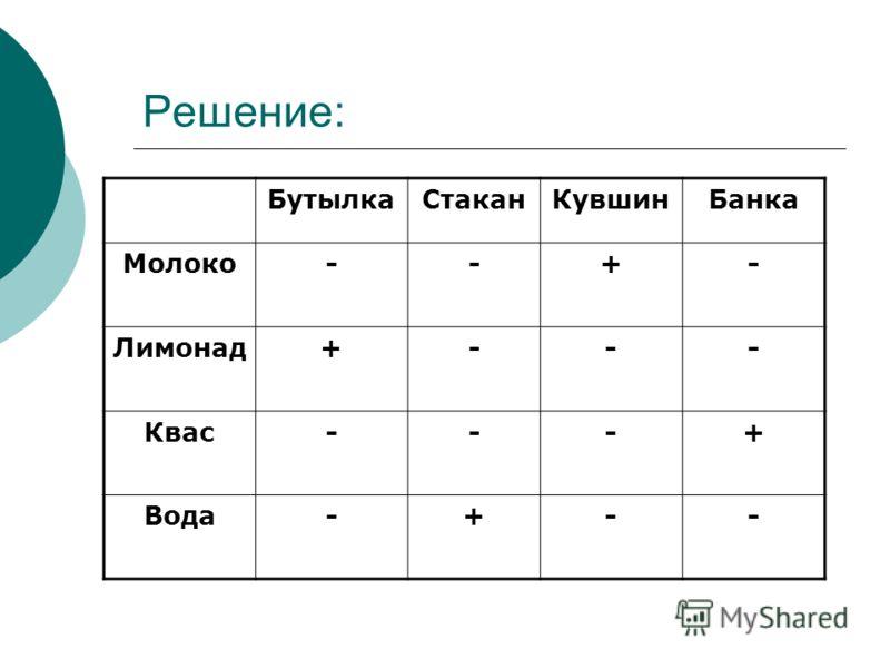 Решение: БутылкаСтаканКувшинБанка Молоко--+- Лимонад+--- Квас---+ Вода-+--