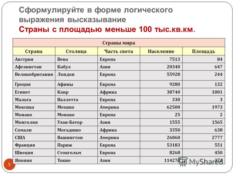 Cформулируйте в форме логического выражения высказывание Страны с площадью меньше 100 тыс.кв.км. 5 Страны мира СтранаСтолицаЧасть светаНаселениеПлощадь АвстрияВенаЕвропа 751384 АфганистанКабулАзия 20340647 ВеликобританияЛондонЕвропа 55928244 ГрецияАф