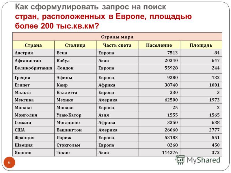 Как сформулировать запрос на поиск стран, расположенных в Европе, площадью более 200 тыс.кв.км? 6 Страны мира СтранаСтолицаЧасть светаНаселениеПлощадь АвстрияВенаЕвропа 751384 АфганистанКабулАзия 20340647 ВеликобританияЛондонЕвропа 55928244 ГрецияАфи