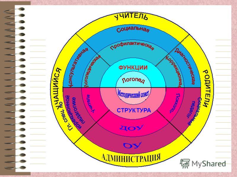 ФУНКЦИИ СТРУКТУРА