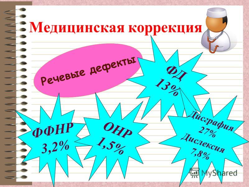 Медицинская коррекция Речевые дефекты ФД 13% ФФНР 3,2% ОНР 1,5% Дисграфия 27% Дислексия 7,8%