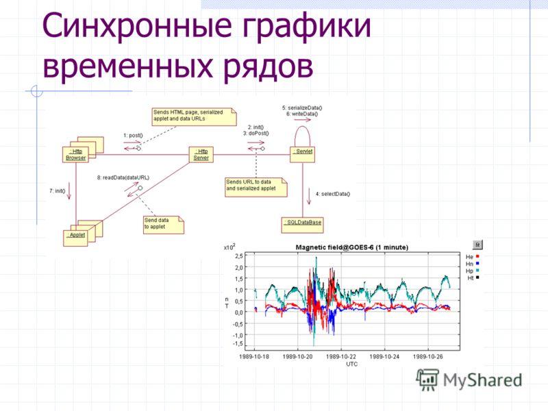 Синхронные графики временных рядов