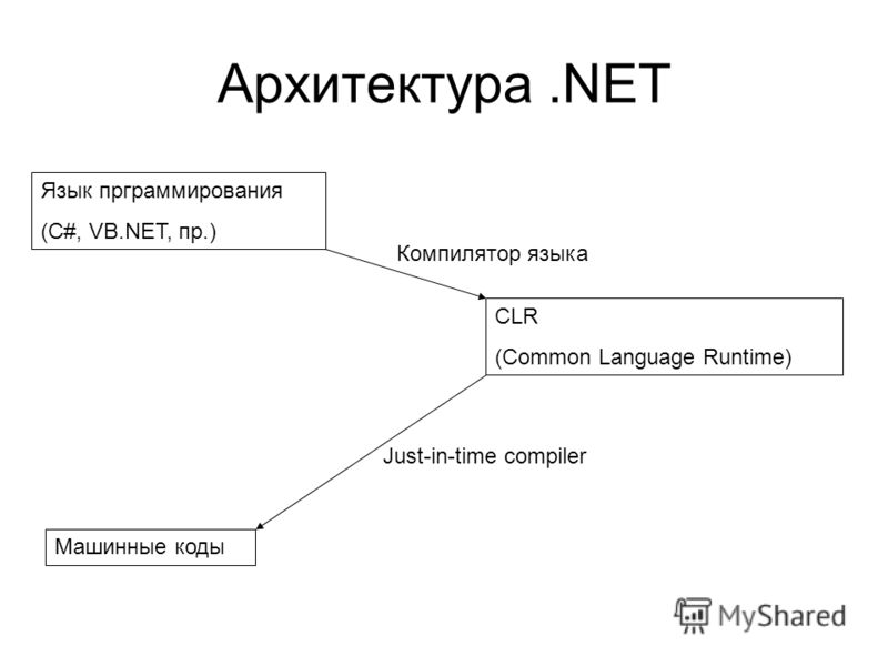 Архитектура.NET Язык прграммирования (C#, VB.NET, пр.) CLR (Common Language Runtime) Машинные коды Компилятор языка Just-in-time compiler