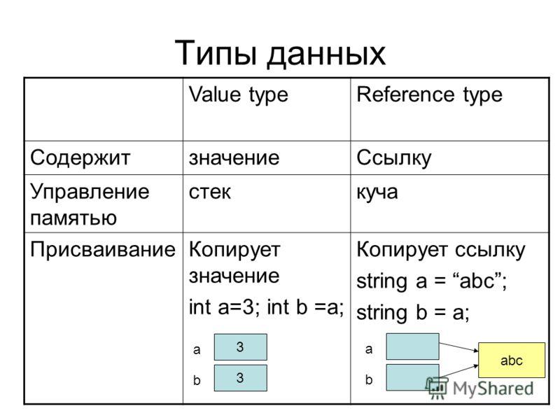 Value typeReference type СодержитзначениеСсылку Управление памятью стеккуча ПрисваиваниеКопирует значение int a=3; int b =a; Копирует ссылку string a = abc; string b = a; 3 3 a b a b abc