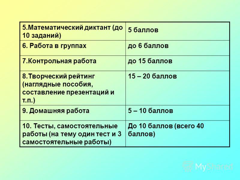 5.Математический диктант (до 10 заданий) 5 баллов 6. Работа в группахдо 6 баллов 7.Контрольная работадо 15 баллов 8.Творческий рейтинг (наглядные пособия, составление презентаций и т.п.) 15 – 20 баллов 9. Домашняя работа5 – 10 баллов 10. Тесты, самос