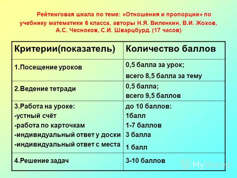 Рейтинговая шкала по теме: «Отношения и пропорции» по учебнику математики 6 класса, авторы Н.Я. Виленкин, В.И. Жохов, А.С. Чесноков, С.И. Шварцбурд. (17 часов) Критерии(показатель)Количество баллов 1.Посещение уроков 0,5 балла за урок; всего 8,5 балл