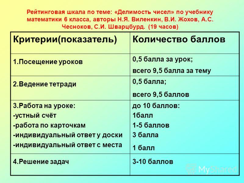 Рейтинговая шкала по теме: «Делимость чисел» по учебнику математики 6 класса, авторы Н.Я. Виленкин, В.И. Жохов, А.С. Чесноков, С.И. Шварцбурд. (19 часов) Критерии(показатель)Количество баллов 1.Посещение уроков 0,5 балла за урок; всего 9,5 балла за т