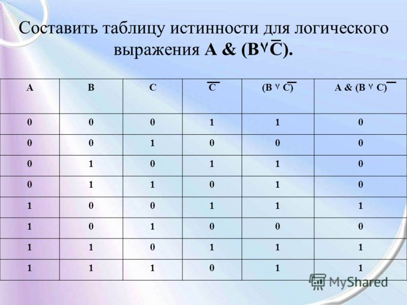 АВСС(В ۷ С)А & (В ۷ С) 000110 001000 010110 011010 100111 101000 110111 111011