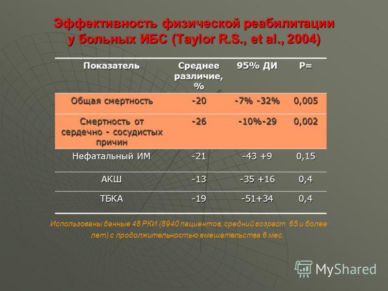 Эффективность физической реабилитации у больных ИБС (Taylor R.S., et al., 2004) Показатель Среднее различие, % 95% ДИ Р= Общая смертность -20 -7% -32% 0,005 Смертность от сердечно - сосудистых причин -26-10%-290,002 Нефатальный ИМ -21 -43 +9 0,15 АКШ