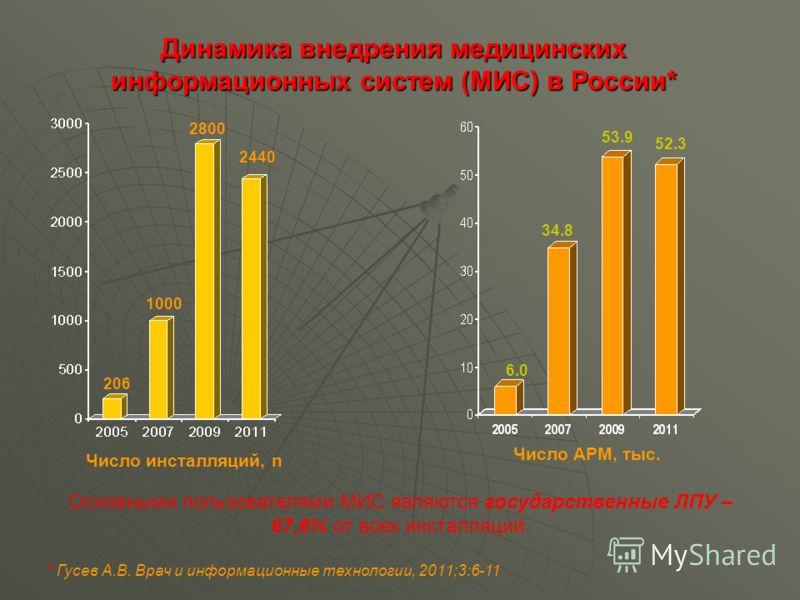 Динамика внедрения медицинских информационных систем (МИС) в России* Число инсталляций, n Число АРМ, тыс. 206 1000 2800 2440 6.0 34.8 53.9 52.3 Основными пользователями МИС являются государственные ЛПУ – 67,6% от всех инсталляций. * Гусев А.В. Врач и