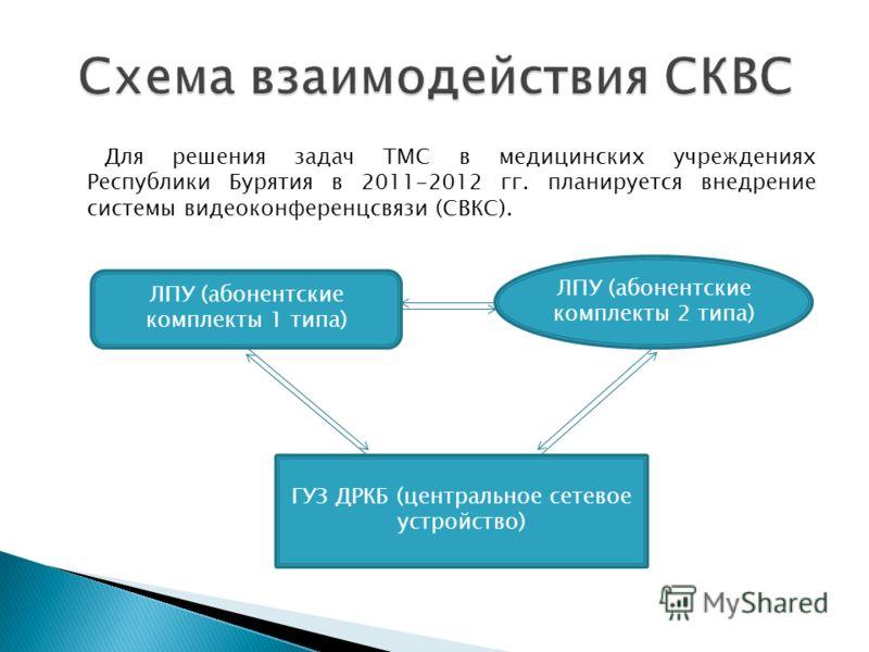Для решения задач ТМС в медицинских учреждениях Республики Бурятия в 2011-2012 гг. планируется внедрение системы видеоконференцсвязи (СВКС). ЛПУ (абонентские комплекты 2 типа) ЛПУ (абонентские комплекты 1 типа) ГУЗ ДРКБ (центральное сетевое устройств