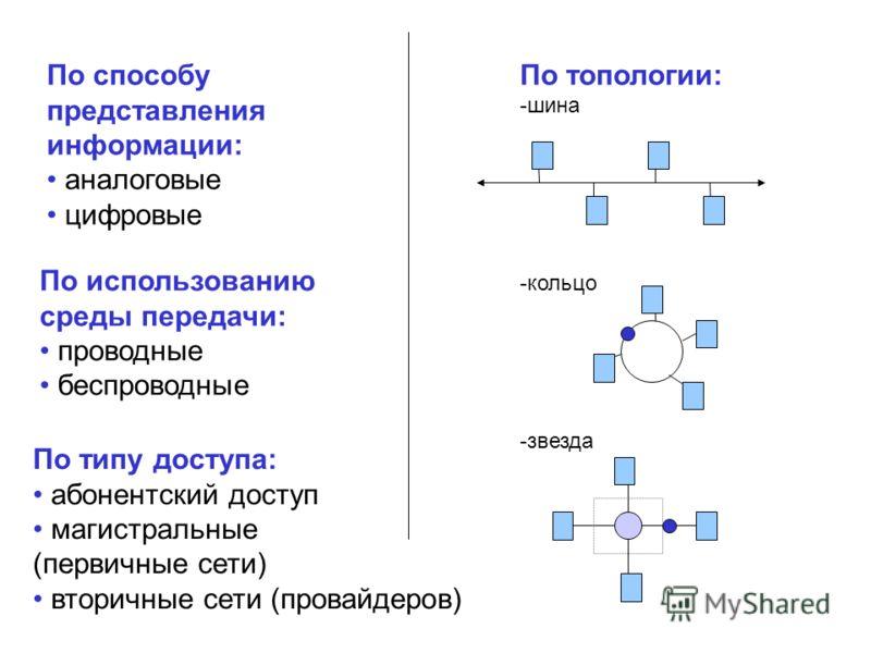 По способу представления информации: аналоговые цифровые По использованию среды передачи: проводные беспроводные По топологии: -шина -кольцо -звезда По типу доступа: абонентский доступ магистральные (первичные сети) вторичные сети (провайдеров)