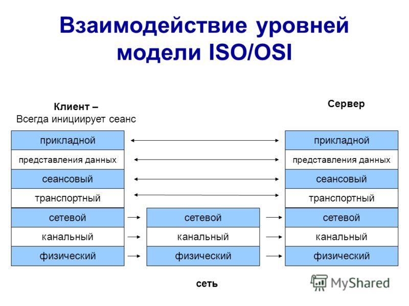 прикладной представления данных сеансовый транспортный физический канальный сетевой прикладной представления данных сеансовый транспортный физический канальный сетевой физический канальный сетевой Клиент – Всегда инициирует сеанс Сервер сеть Взаимоде