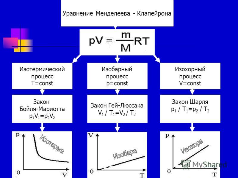 Уравнение Менделеева - Клапейрона Изотермический процесс T=const Изохорный процесс V=const Изобарный процесс p=const Закон Бойля-Мариотта p 1 V 1 =p 2 V 2 Закон Гей-Люссака V 1 / T 1 =V 2 / T 2 Закон Шарля p 1 / T 1 =p 2 / T 2