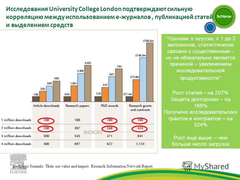 Исследования University College London подтверждают сильную корреляцию между использованием е-журналов, публикацией статей и выделением средств Electronic Journals: Their use value and impact. Research Information Network Report Удвоение в загрузке,